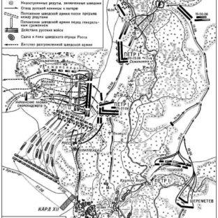 Полтавское сражение, карта-схема, Большая советская энциклопедия